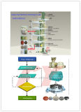 Máquina expulsando do fertilizante do elemento de traço, saída por a hora: 2000~1600000 quilogramas