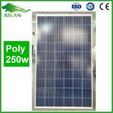 Le panneau solaire polycristallin 250W avec TUV, OIN délivrent un certificat