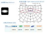 LED Street Light/Lamp Single Lens Matching 50W COB