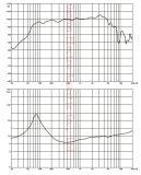 GW-805na de Bestuurders van de Kegel van 8 Duim 300W, de Rol van de Stem van het Koper van 2 Duim, PROAudio