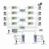 PABX-systeem Telefoon en Video Functie
