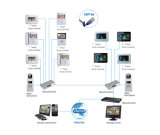 Dahua intelligentes Gebäude IP-Innenmonitor (VTH1510CH)
