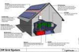 off Grid Solar Home Power System (KS-S120W)