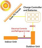 48V C.C Solar Air Conditioners pour l'off-Grid Solar System