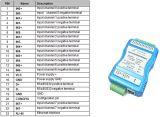 Modbus TCPのRJ45 Ethernetの広告Converterへの6チャネル4-20mA 0-5V