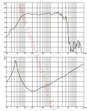 [غو-1504ا] [سوبوووفر], وسائل سمعيّة مناصر, مجهار محترف