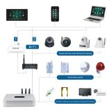 Sistema domestico ospite intelligente bidirezionale senza fili