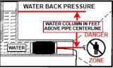 Fiche en caoutchouc extensible de pipe avec de la pression 2.5bar