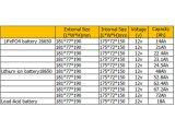 a bateria de íon de lítio de 12V 23.1A substitui para a bateria acidificada ao chumbo 18A
