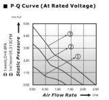 Mini ventilador da C.C. 5V ou da C.C. 12V