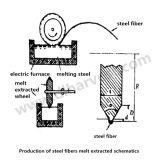Fibre réfractaire en métal du renfort SUS304 droit