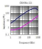 0603インピーダンス: 220ohm @100MHzのUSB2.0/IEEE1394シグナルライン、IDC~200mA、DCR~ 0.42&Omegaのための共通のモードのチョーク; 最大。 サイズ: 1.6mm *0.8mm