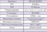 Vávula de bola del gas con el certificado (Q11F-25T)
