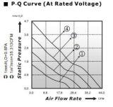 Motor de ventilador sin cepillo de la C.C. para la potencia