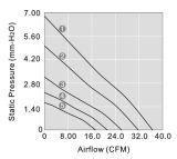 고온 환경을%s 높은 공기 임피던스 DC8015 냉각팬