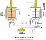 Tipo lavadora de mezcla de la paleta del líquido del equipo