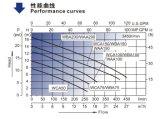 Badkuip Pump (WCA/WBA/WAA) met de V.S. Market Standard