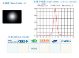 LED Street Light/Lamp Module Lens con 24 (AC4*6) LED di Seoul 4040 (15)