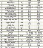 유럽 표준 3t-4t 디젤 포크리프트