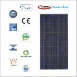 TUV IEC Mcs 세륨 Cec Inmetro Idcol Soncap 증명서를 가진 150W 태양계 PV 위원회 태양 전지판