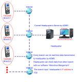 Lettore di schede e terminale di controllo NASCOSTI di accesso dell'impronta digitale (F09/HID)
