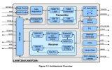 Малый след ноги Rmii 10/100 приемопередатчиков IC локальных сетей интегрированный - цепь