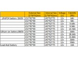 la batería de ion de litio de 12V 39A substituye para la batería de plomo 10A