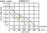 230V/200X200X60mm Aluminium druckgegossene EC-Ventilatoren