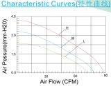 Осевой охлаждающий вентилятор вентилятора 100*100*25 mm DC 10025 вентилятора