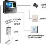Biometrie-Zugriffssteuerung-Einheit mit Tür-Kontrollsystem