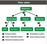 Oil Pyrolysis Plant Semi-ContinuouslyへのタイヤRecycling