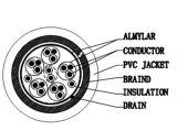1.5m Kabel van het Omhulsel van het Metaal de HDMI aan HDMI