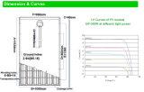 Hoher PolySonnenkollektor-Hersteller der Leistungsfähigkeits-Sonnenenergie-300W