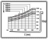 elektrischer Vierradgabelstapler 2-3.5t