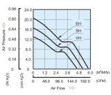 cuscinetti a sfera di 470g/127X127X38mm, ventilatore assiale di spinta DC12738 di pressione