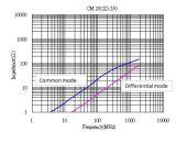 Высокочастотный дроссель единого режима на HDMI 1.4 Cat2/USB3.0, выключение Frequency~7.5GHz, 0805 25ohm @100MHz, Rated Voltage~20V, IDC~420mA