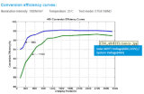 10A-60A 12V/24V/36V/48V MPPT Solar Charge Controller (10A/20A/30A/40A/45A/60A)
