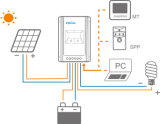 30A, 12/24V Autowork Sonnensystem-Controller MPPT (Tracer3210A)