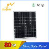 2017 panneau solaire mono neuf de Proudct 80W en vente chaude