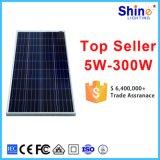 Het beste Zonnepaneel van de Zonne-energie van de Prijs Poly en Mono150W