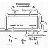 大砂シリンダー水処理タンク浄水場