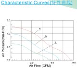 Qualität Gleichstrom-axialer Ventilator des Kühlventilator-Df4015 40X40X15mm