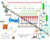 ISO9001: 2008 het Sterven van het Erts Roterende Droger voor Erts