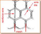 Tela metálica hexagonal/acoplamiento de alambre hexagonal