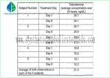 Propionato anabólico inyectable de la prueba del petróleo/propionato 100mg/Ml de la testosterona