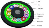 GYTS는 매장 또는 공중선 또는 덕트 섬유 광케이블을 지시한다