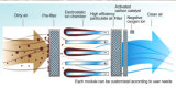 Gerador grande do ar para o hospital - líquido de limpeza de ar J de HEPA