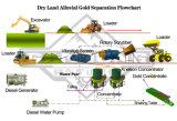 De ononderbroken het Lossen Gouden CentrifugaalConcentrator van het Systeem