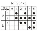 Energien-Drehschalter mit Position 6 (RT254-3)