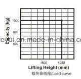 tipo econômico empilhador elétrico cheio de 1.6m-1.95m